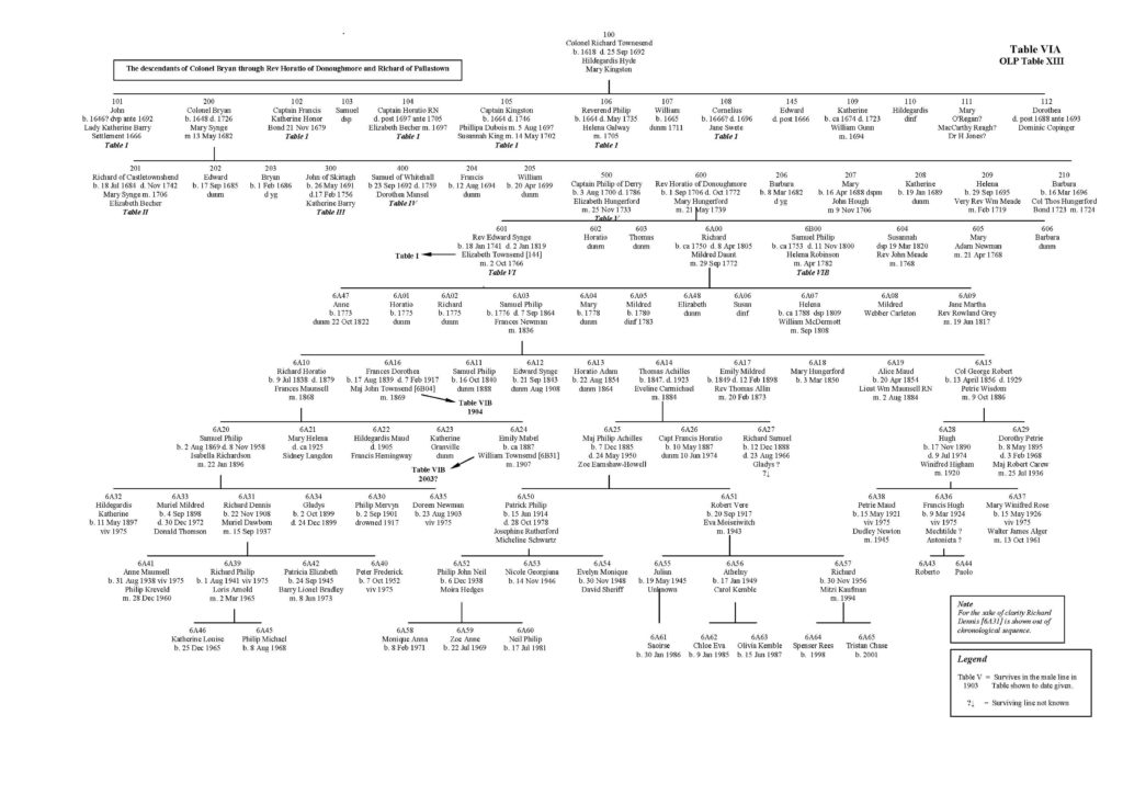 Townshend-family-tree